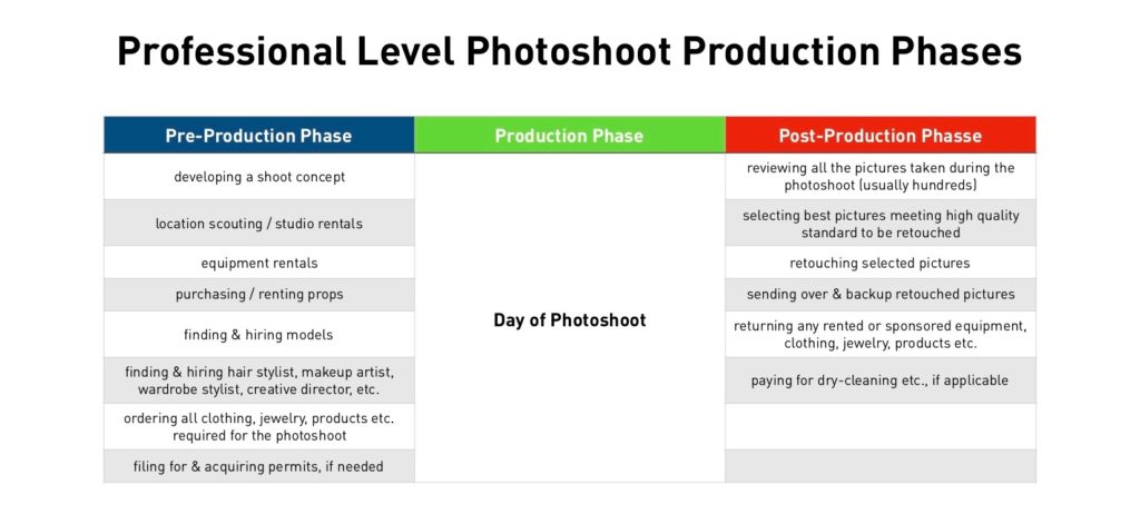 Professional Level Photoshoots: How It Works by Phil Halfmann
