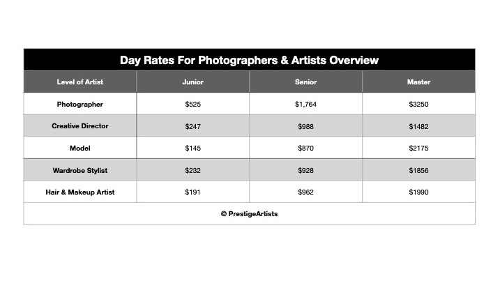 Day Rates For Photographers & Artists Overview